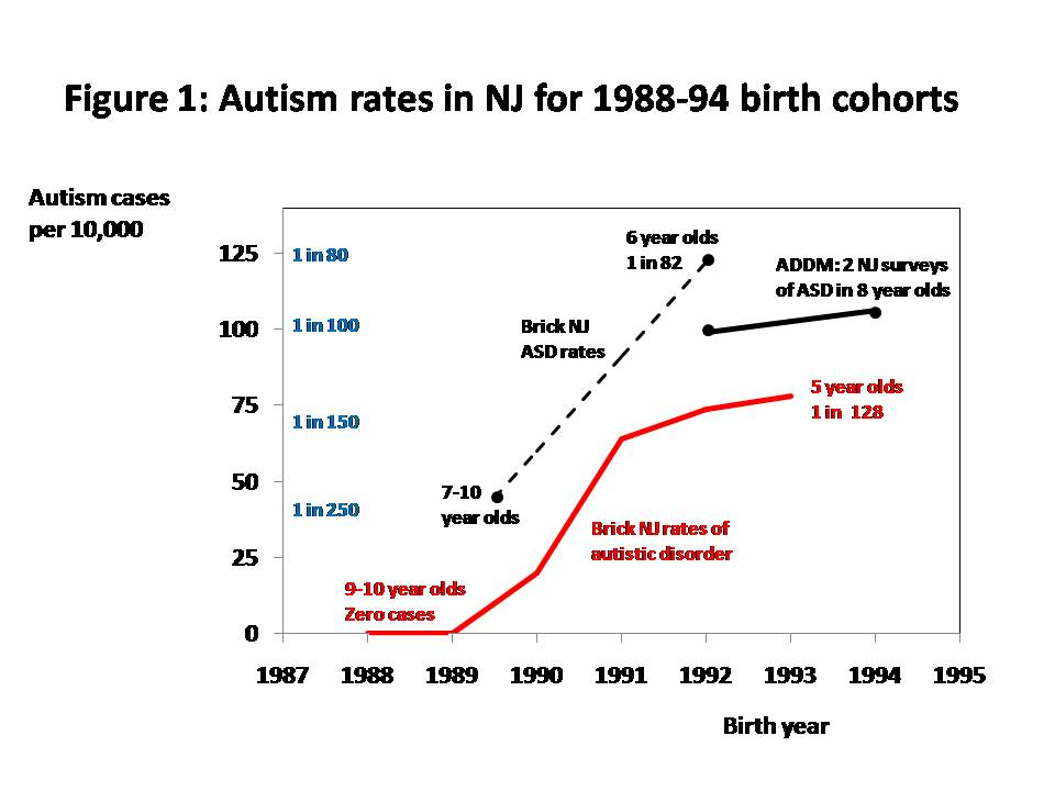 Cdc Reports No Change In Autism >> Mark Blaxill Lies Damned Lies And Cdc Autism Statistics Age Of