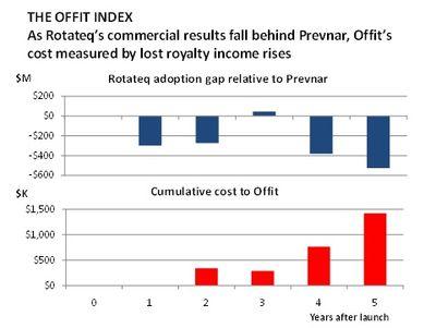 Offit Index