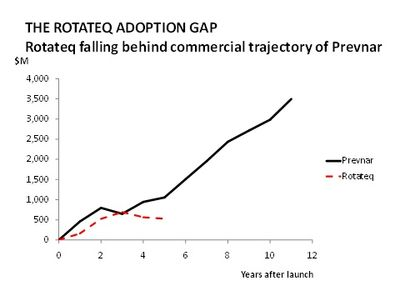 Rotateq adoption gap