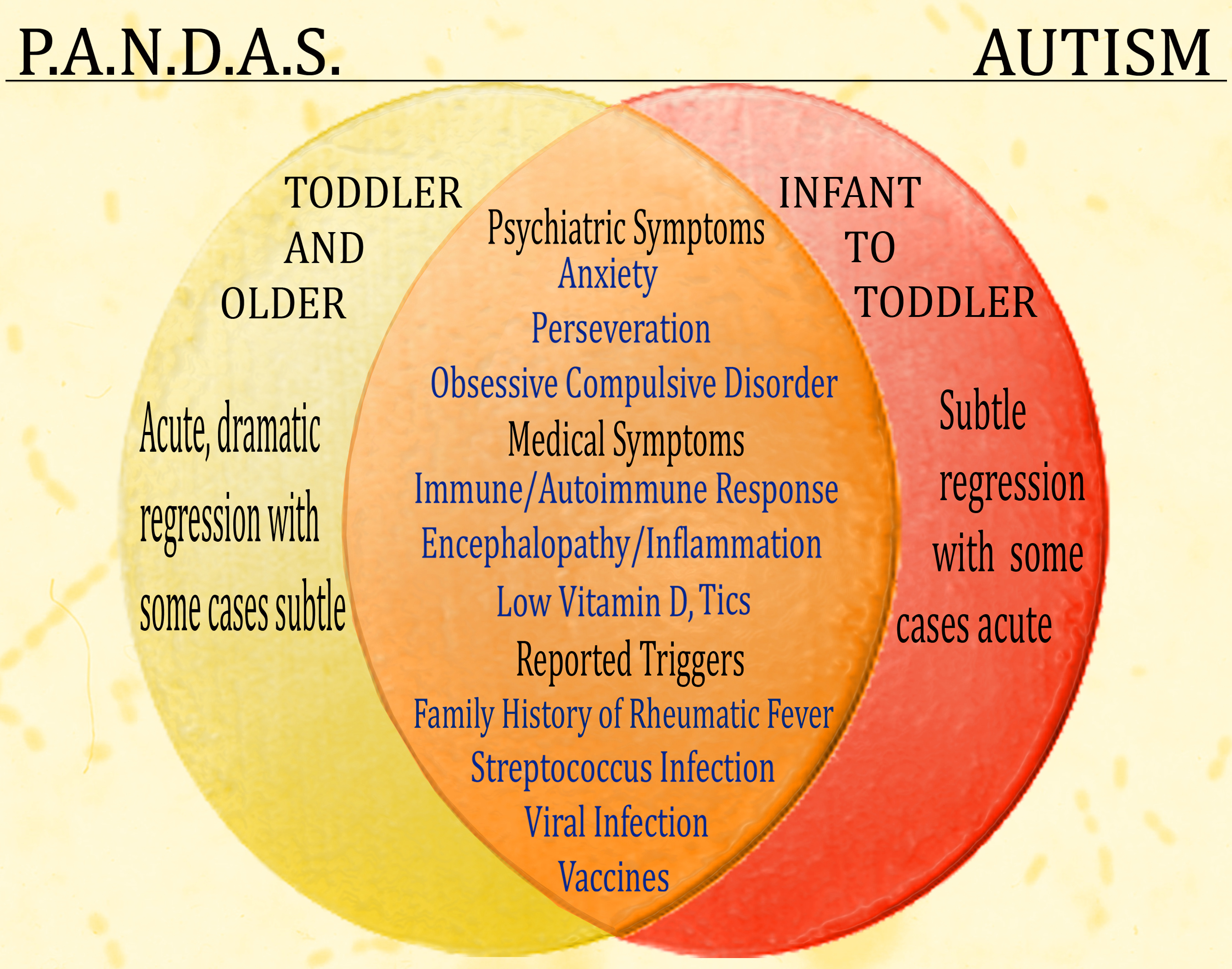 Autism and PANDAS AGE OF AUTISM