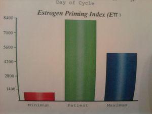 Meg's Estrogen Graph