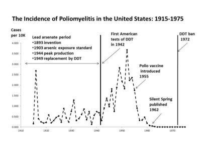 Polio chart for part 4