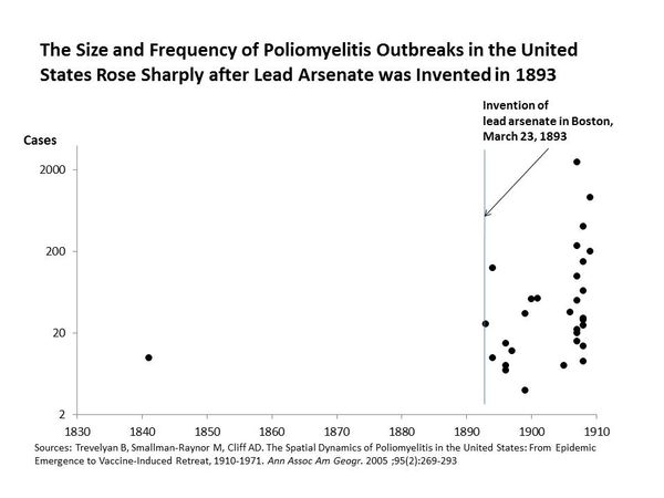 The Age Of Polio How An Old Virus And New Toxins Triggered A Man