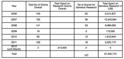 AS Grants Chart