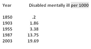Table Disabled mentall ill per 1000