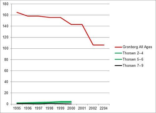Thorsen Chart