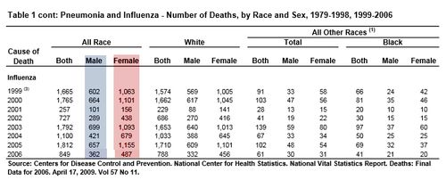 AG 7 AHLA flu deaths gender