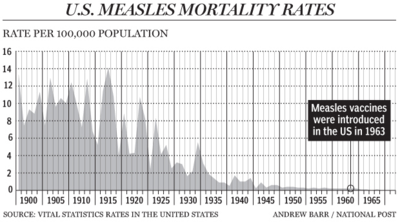 US Measles chart