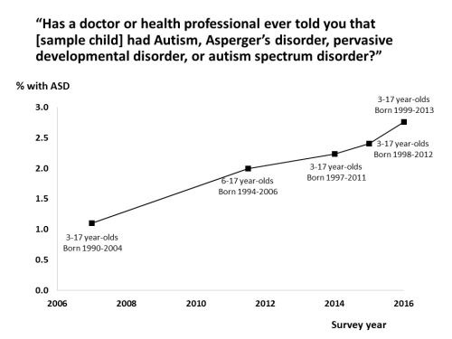 Cdc Reports No Change In Autism >> 1 In 36 Asd Rate Set A New Record High In 2016 Age Of Autism