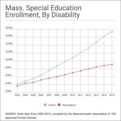 Mass SPED chart