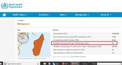 Death under 5 Madagascar