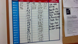 Cvs flu shot goal board 2013