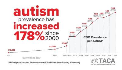 Taca prevalence